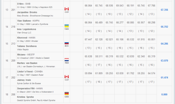 Results2.3